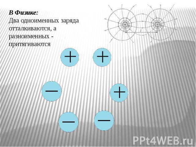 В Физике:Два одноименных заряда отталкиваются, а разноименных - притягиваются