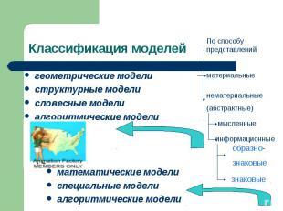 Классификация моделейгеометрические моделиструктурные моделисловесные моделиалго