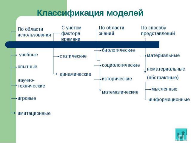 Классификация моделей