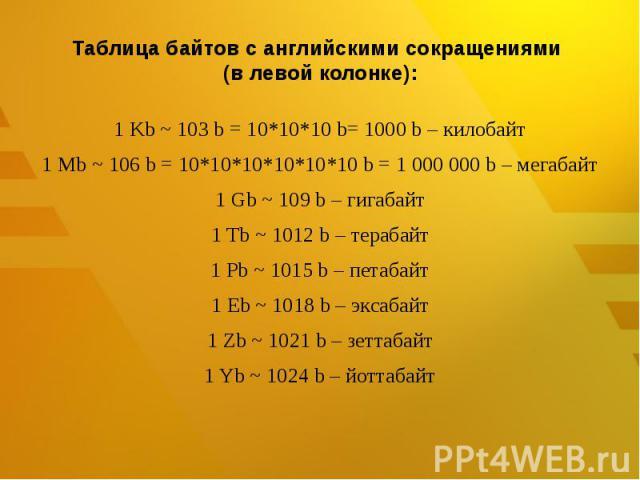 Таблица байтов с английскими сокращениями (в левой колонке): 1 Kb ~ 103b = 10*10*10 b= 1000 b – килобайт1 Mb ~ 106b = 10*10*10*10*10*10 b = 1000000 b – мегабайт1 Gb ~ 109b – гигабайт1 Tb ~ 1012b – терабайт1 Pb ~ 1015b – петабайт1 Eb ~ 1018b …