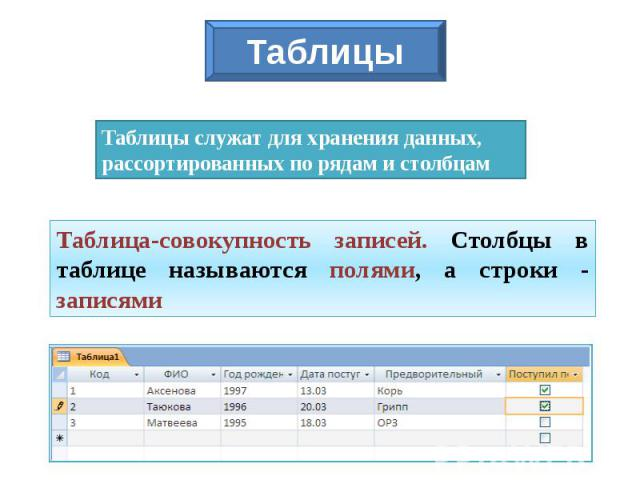 Таблицы Таблицы служат для хранения данных, рассортированных по рядам и столбцам Таблица-совокупность записей. Столбцы в таблице называются полями, а строки - записями