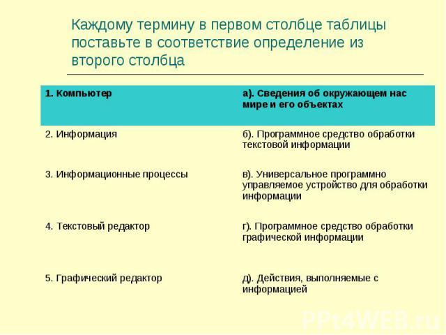 Каждому термину в первом столбце таблицы поставьте в соответствие определение из второго столбца