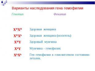 Варианты наследования гена гемофилии