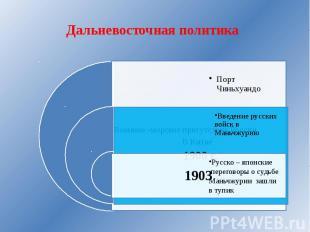 Дальневосточная политика Военное -морское присутствие РоссииВ Китае Порт Чиньхуа