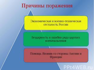 Причины поражения Экономическая и военно-техническая отсталость РоссииБездарност