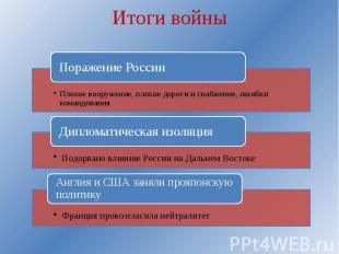 Итоги войны Поражение РоссииПлохое вооружение, плохие дороги и снабжение, ошибки