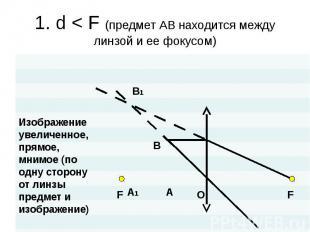 1. d < F (предмет АВ находится между линзой и ее фокусом) Изображениеувеличен