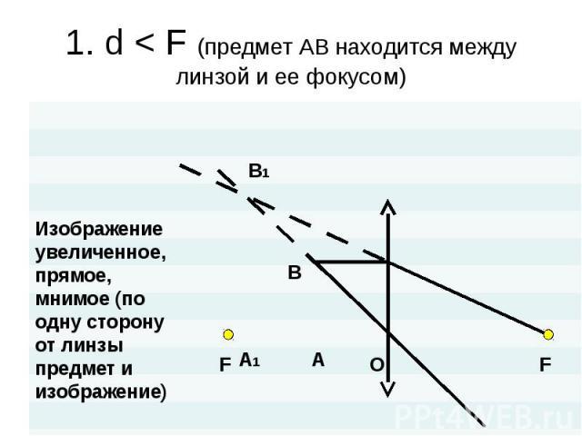 1. d < F (предмет АВ находится между линзой и ее фокусом) Изображениеувеличенное,прямое,мнимое (по одну сторону от линзы предмет и изображение)