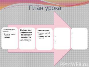 План урока «Заморочки из бочки»Проверка знаний основных терминовПодбери паруОпре