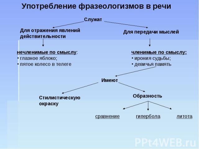 Употребление фразеологизмов в речи