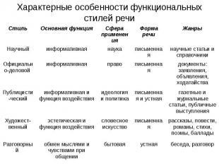 Характерные особенности функциональных стилей речи