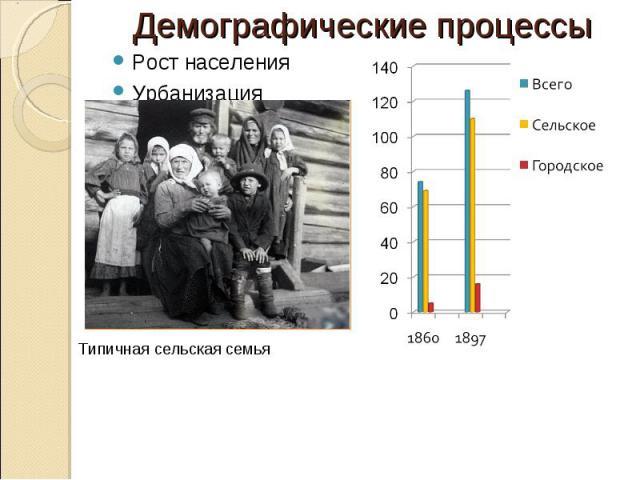 Демографические процессы Рост населенияУрбанизация