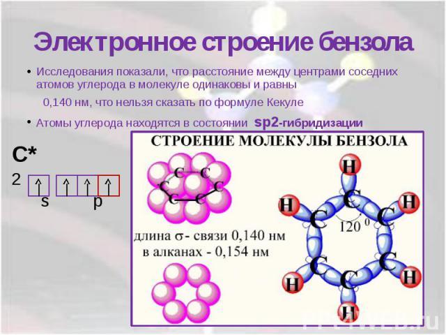 Электронное строение бензолаИсследования показали, что расстояние между центрами соседних атомов углерода в молекуле одинаковы и равны 0,140 нм, что нельзя сказать по формуле КекулеАтомы углерода находятся в состоянии sp2-гибридизации
