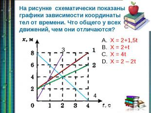 На рисунке схематически показаны графики зависимости координаты тел от времени.
