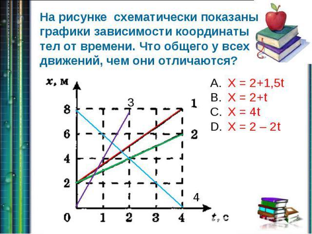 На рисунке схематически показаны графики зависимости координаты тел от времени. Что общего у всех движений, чем они отличаются? X = 2+1,5tX = 2+tX = 4tX = 2 – 2t