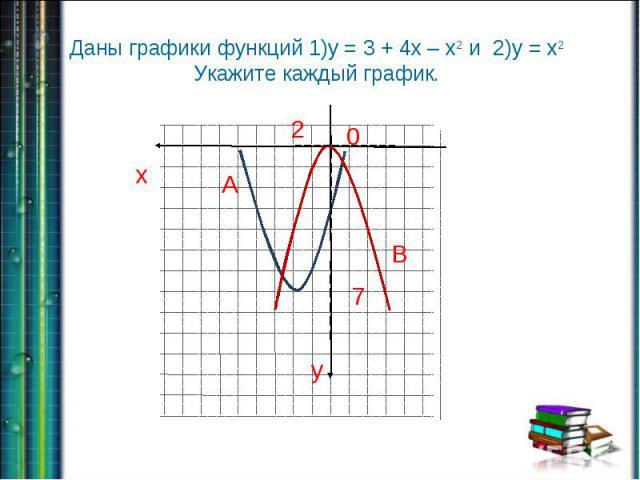 Даны графики функций 1)у = 3 + 4х – х2 и 2)у = х2 Укажите каждый график.