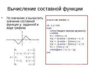 Вычисление составной функцииПо значению x вычислить значение составной функции y