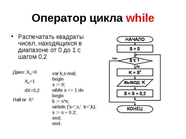 Оператор цикла while Распечатать квадраты чисел, находящихся в диапазоне от 0 до 1 с шагом 0,2 Дано: XH=0 XK=1 dX=0,2Найти X2 var k,s:real;begins := 0;while s