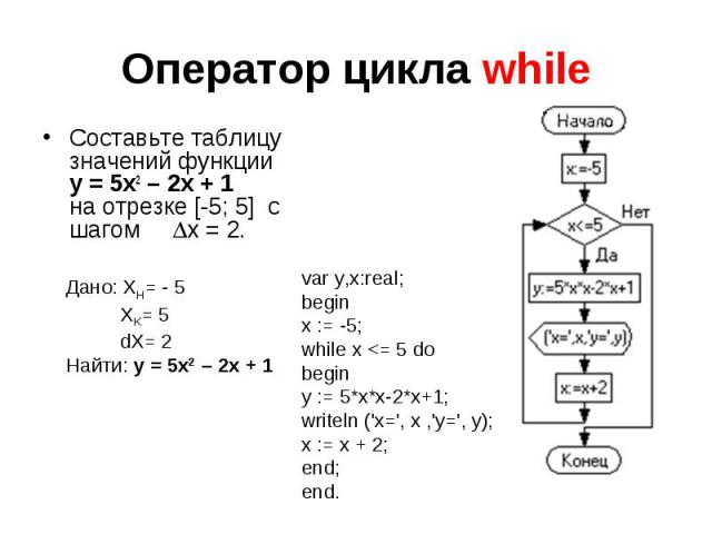 Оператор цикла while Составьте таблицу значений функции y = 5x2 – 2x + 1 на отрезке [-5; 5] с шагом x = 2. Дано: XH= - 5 XK= 5 dX= 2Найти: y = 5x2 – 2x + 1 var y,x:real;beginx := -5;while x