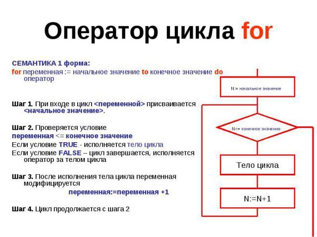 Оператор цикла for СЕМАНТИКА 1 форма:for переменная := начальное значение to конечное значение do операторШаг 1. При входе в цикл присваивается .Шаг 2. Проверяется условиепеременная