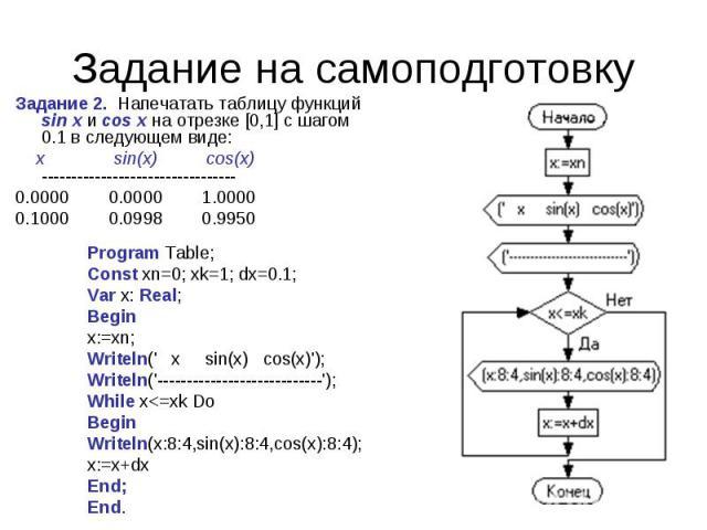 Задание 2. Напечатать таблицу функций sin x и cos x на отрезке [0,1] с шагом 0.1 в следующем виде:  x sin(x) cos(x)---------------------------------0.0000 0.0000 1.00000.1000 0.0998 0.9950 Program…