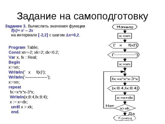 Задание на самоподготовку Program Table;Const xn=-2; xk=2; dx=0.2;Var x, fx : Real;Beginx:=xn;Writeln(' x  f(x)');Writeln('----------------');x:=xn;repeat fx:=x*x*x-3*x; Writeln(x:8:4,fx:8:4); x := x+dx; until x > xk; end.