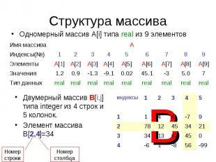 Структура массиваОдномерный массив А[i] типа real из 9 элементов Двумерный масси