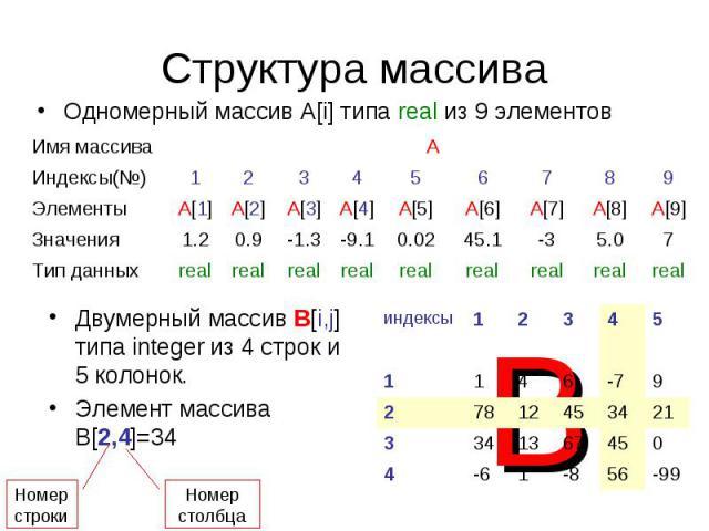 Структура массиваОдномерный массив А[i] типа real из 9 элементов Двумерный массив В[i,j] типа integer из 4 строк и 5 колонок.Элемент массива В[2,4]=34