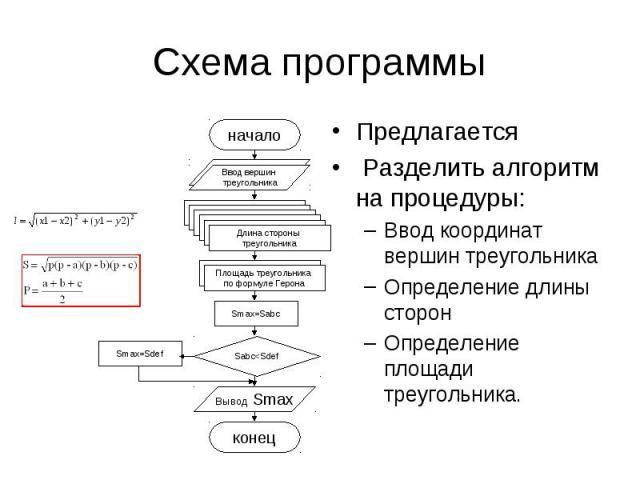 Схема программы Предлагается Разделить алгоритм на процедуры:Ввод координат вершин треугольникаОпределение длины сторонОпределение площади треугольника.