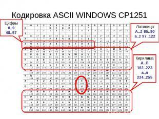 Кодировка ASCII WINDOWS CP1251 Цифры0..948..57 ЛатиницаA..Z 65..90a..z 97..122 К