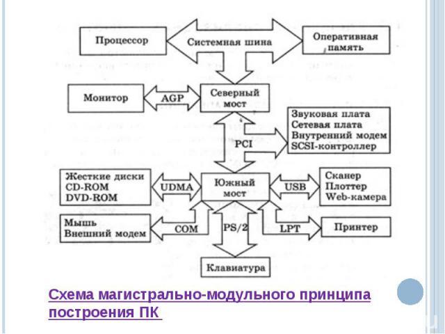 Схема магистрально-модульного принципа построения ПК