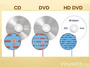 CD DVD HD DVD