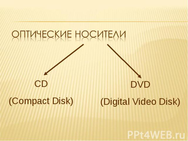 Оптические носители CD(Compact Disk) DVD(Digital Video Disk)