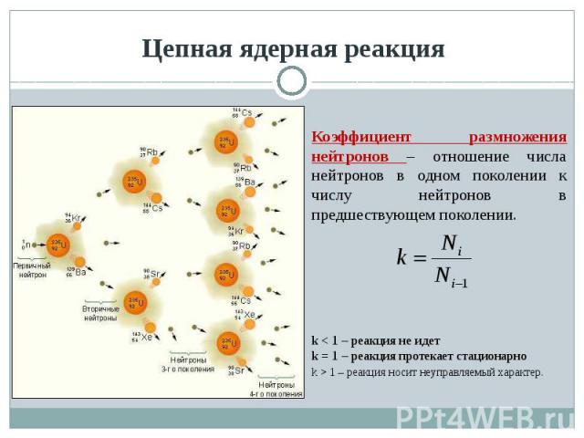 Цепная ядерная реакция Коэффициент размножения нейтронов – отношение числа нейтронов в одном поколении к числу нейтронов в предшествующем поколении.k < 1 – реакция не идетk = 1 – реакция протекает стационарноk > 1 – реакция носит неуправляемый характер.