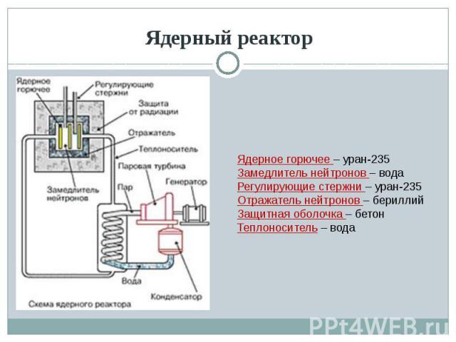 Ядерный реактор Ядерное горючее – уран-235Замедлитель нейтронов – водаРегулирующие стержни – уран-235Отражатель нейтронов – бериллийЗащитная оболочка – бетонТеплоноситель – вода