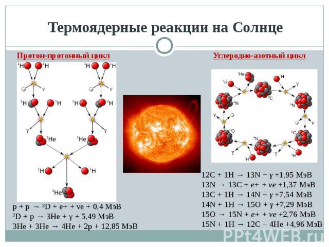 Термоядерные реакции на Солнце Протон-протонный цикл p + p → ²D + e+ + νe + 0,4 МэВ²D + p → 3He + γ + 5,49 МэВ 3He + 3He → 4He + 2p + 12,85 МэВ 12C + 1H → 13N + γ +1,95 МэВ13N → 13C + e+ + νe +1,37 МэВ13C + 1H → 14N + γ +7,54 МэВ14N + 1H → 15O + γ +…
