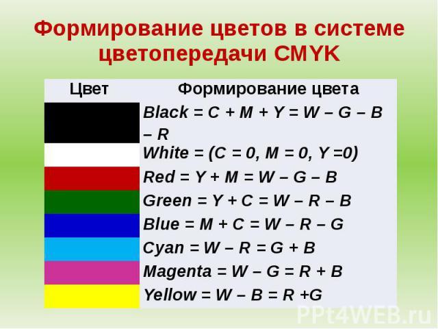 Формирование цветов в системе цветопередачи CMYK