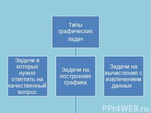 Типы графическихзадачЗадачи в которых нужно ответить на качественный вопросЗадач