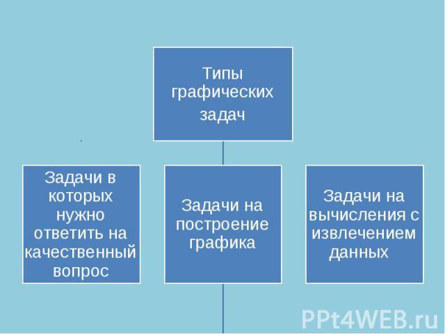 Типы графическихзадачЗадачи в которых нужно ответить на качественный вопросЗадачи на построение графикаЗадачи на вычисления с извлечением данных