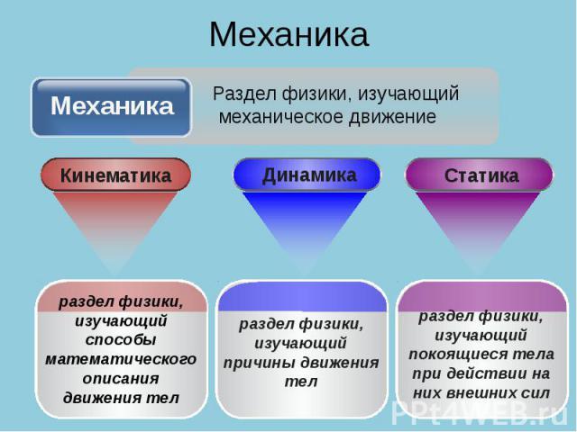 Механика Механика Раздел физики, изучающий механическое движение раздел физики, изучающий способы математического описания движения тел раздел физики, изучающий причины движения тел раздел физики, изучающий покоящиеся тела при действии на них внешних сил