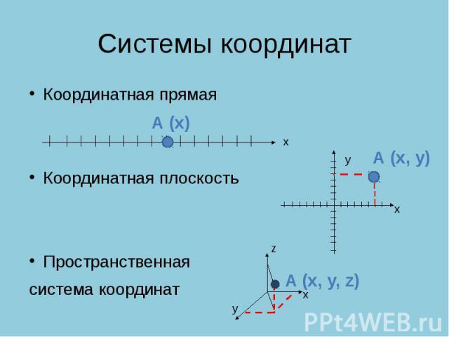 Системы координат Координатная прямаяКоординатная плоскостьПространственная система координат