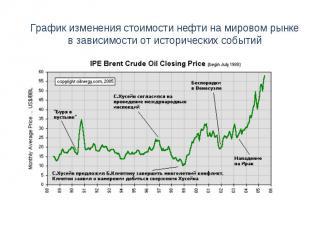 График изменения стоимости нефти на мировом рынкев зависимости от исторических с