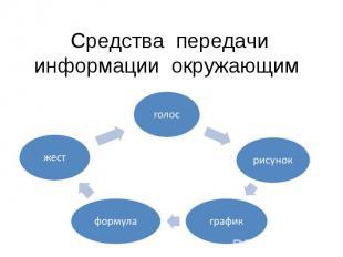 Средства передачи информации окружающим