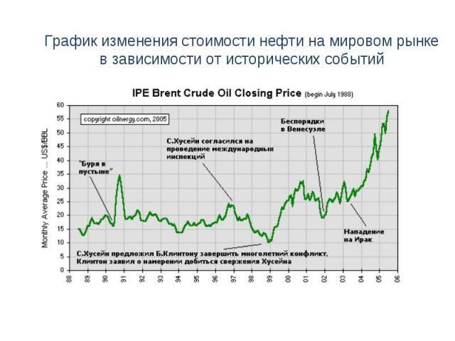 График изменения стоимости нефти на мировом рынкев зависимости от исторических событий