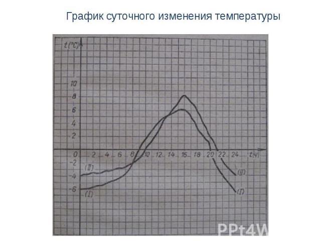 График суточного изменения температуры