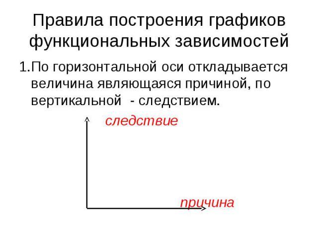 Правила построения графиков функциональных зависимостей 1.По горизонтальной оси откладывается величина являющаяся причиной, по вертикальной - следствием. следствие причина