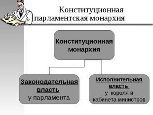 Конституционная парламентская монархия