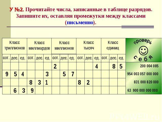 У №2. Прочитайте числа, записанные в таблице разрядов. Запишите их, оставляя промежутки между классами (письменно).