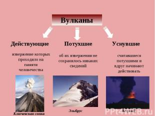 Вулканы Действующие извержение которых проходило на памяти человечества Потухшие