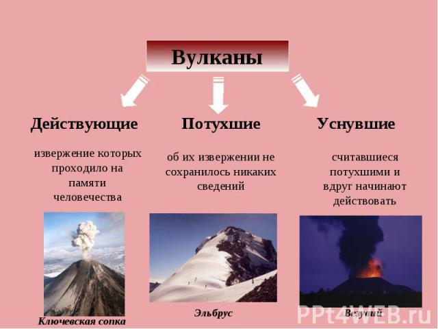Вулканы Действующие извержение которых проходило на памяти человечества Потухшие об их извержении не сохранилось никаких сведений Уснувшие считавшиеся потухшими и вдруг начинают действовать
